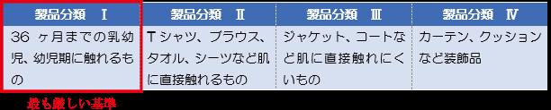 エコテックス・スタンダードの製品分類