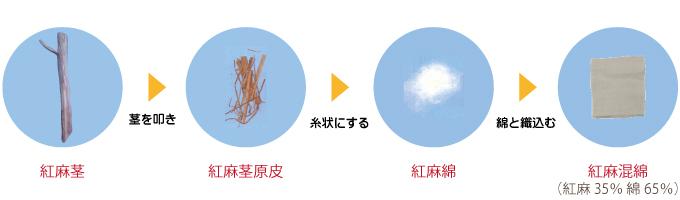 紅麻(こうま)の茎を叩き糸状にして繊維製品の原料にします